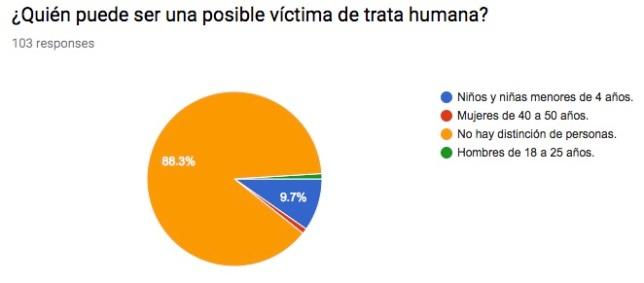 trata_humana_posible_victima