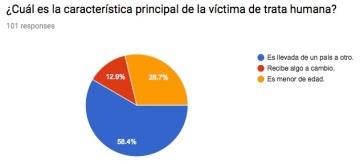 trata_humana_victima